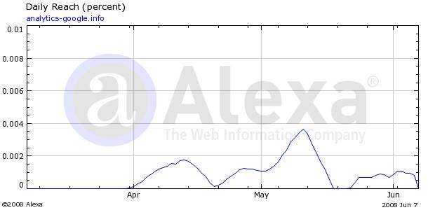 wwwanalytics-googleinfo-alexacom